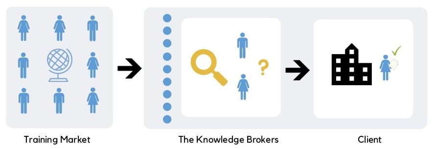 Concept of Trainer Engagement - The Knowledge Brokers